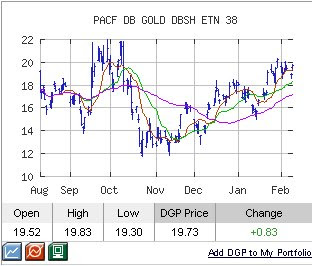 dgp chart