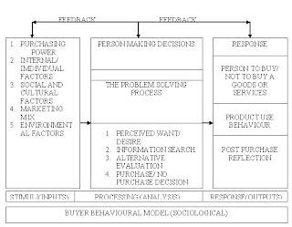 The pavlovian learning model