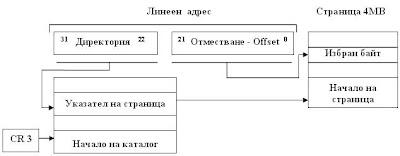 Адресиране при стрaнична организация