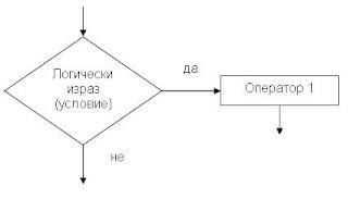 блок-схема с един изпълним клон