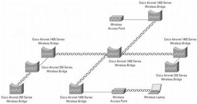 Безжични мостове