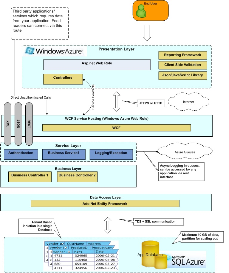 Keep exploring solution architecture of a typical windows for Windows 8 architecture