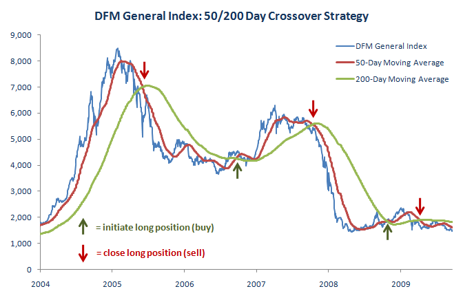 200-day moving average crossover trading strategy