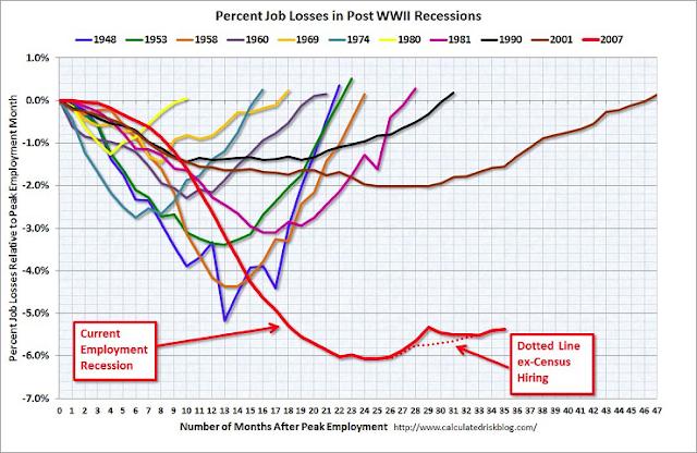US employment recessions