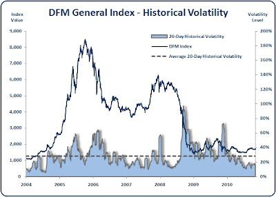 Dubai - DFM General Index - Historical Volatility