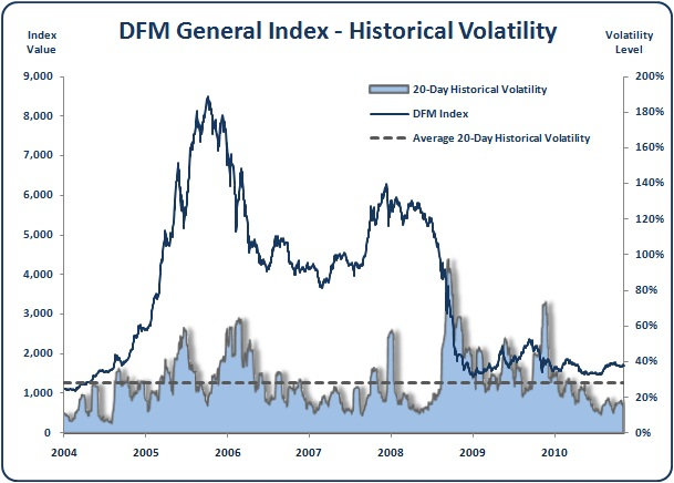 Dubai - DFM General Index - Historical Volatility