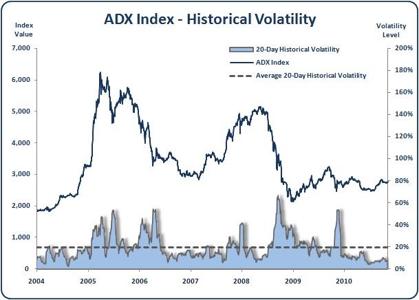 Abu Dhabi - ADX Index - Historical Volatility