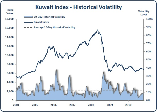 Kuwait - Kuwait All Share Index - Historical Volatility