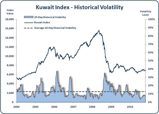 Kuwait - Kuwait All Share Index - Historical Volatility