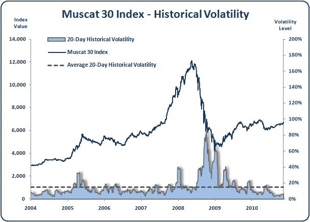 Muscat - Muscat 30 Index - Historical Volatility