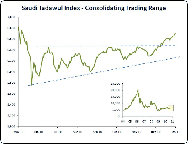 Saudi Stock Market Index