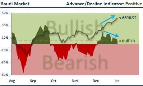 Saudi Stock Market Breadth
