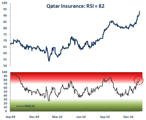 Qatar Insurance Relative Strength Index