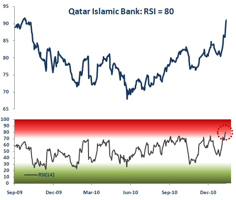 Qatar Islamic Bank Relative Strength Index