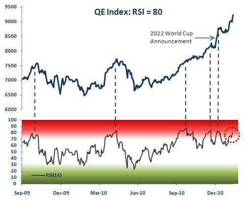 Qatar Stock Market Relative Strength Index