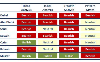 Stock Market Outlooks: Dubai, Abu Dhabi, Saudi, Kuwait, Qatar, Bahrain, Muscat