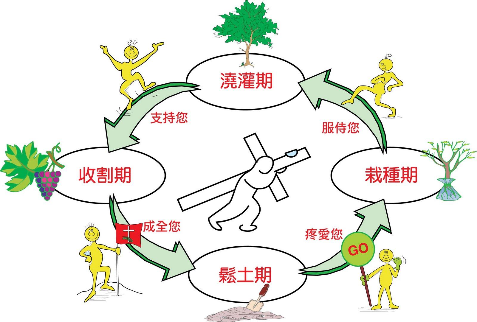 喜樂操Joy Dance: 喜樂操的福音策略