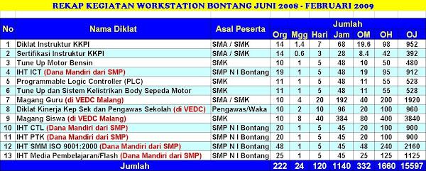 Rekap Kegiatan WS Bontang Juni 2008 - Februari 2009