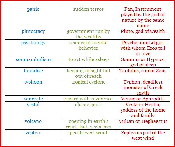 Summer Literacy Greek Mythology Words With Origins In