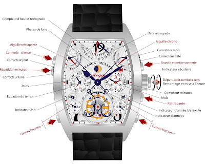 Complications Montre Franck Muller Aeternitas Mega 4