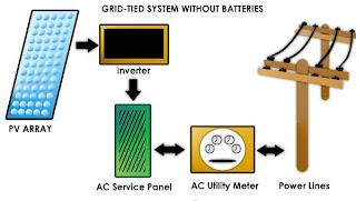 grid+tie+diagram DIY Solar Part 3: System Components