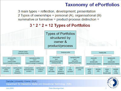 Graphic: Chart of 12 different e-Portfolio functionalities.