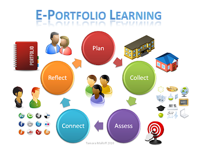 Graphic: Processes in ePortfolio activity