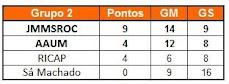 Grupo 2 - Classificação...