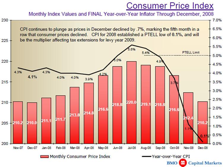 [CPI+2008+Chart.jpg]