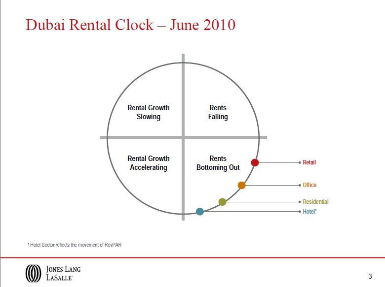 Average Room Rental Mississuage