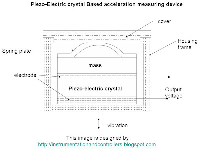 Piezo-electric Crystal based Acceleration measuring device.