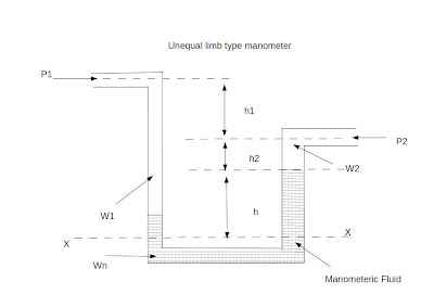 unequal limb type manometer