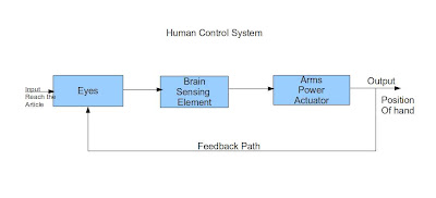 example of closed loop control system