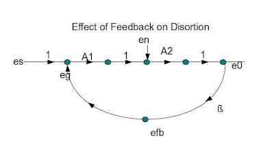 effect of feedback on distortion