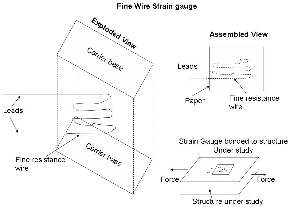 Bonded Strain Gauges - Instrumentation and Control Engineering