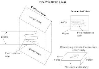 fine wire strain gauge