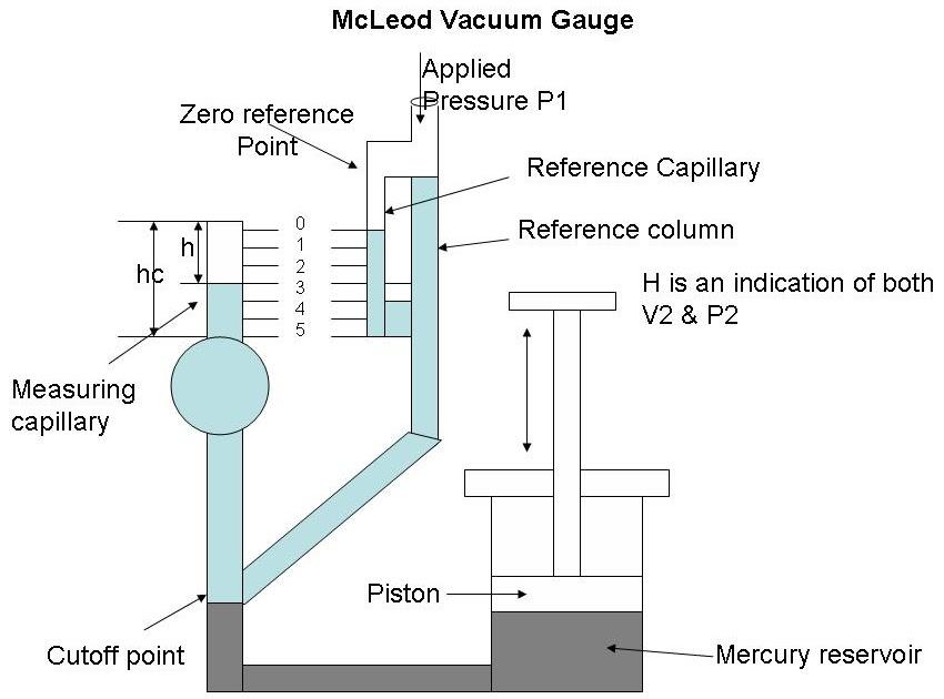 McLeod Vacuum Gauge - Instrutation and Control Engineering