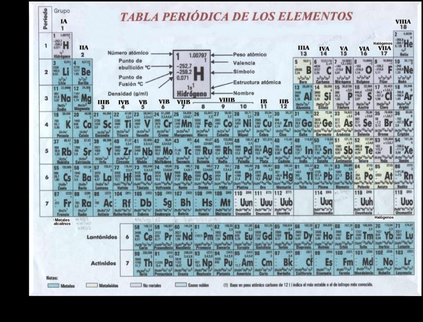 la distribucin de los elementos en la tabla peridica proviene del hecho de que los elementos de un mismo grupo poseen la misma configuracin electrnica - Tabla Periodica Y Estructura Atomica