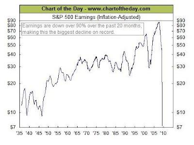 S&P500の一株当たりの平均収益の推移