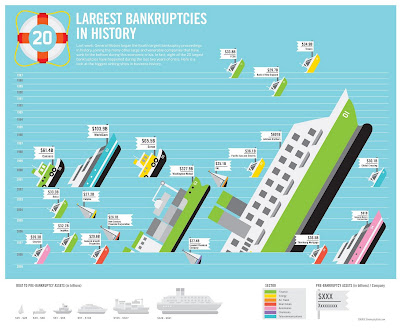 アメリカ倒産企業比較