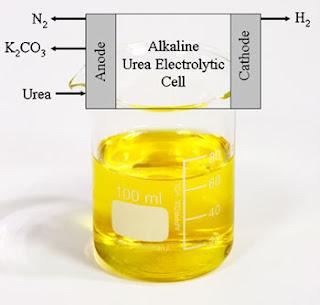 http://2.bp.blogspot.com/_SMSfqQsVk-g/SyoDsh7bKJI/AAAAAAAABHE/zVJ7XRHeDSQ/s320/cara+merubah+air+kencing+menjadi+bahan+bakar.jpg