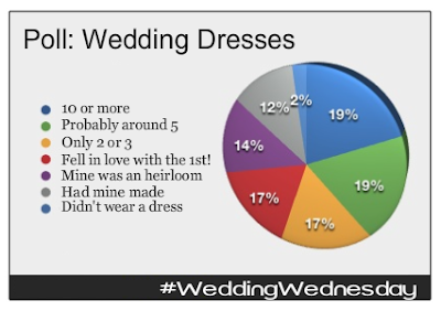How Many Wedding Dresses Did You Try On Before You Found