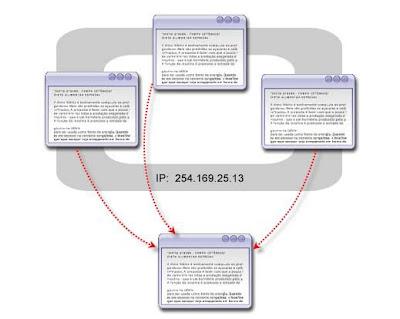 วิธีสร้างบล็อก|รวยด้วยบล็อก samp IP Address