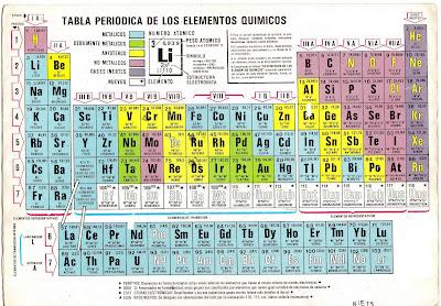Qumica y sus conceptos tabla peridica moderna urtaz Images