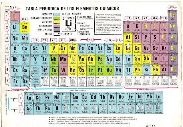 Clasificacin de la tabla peridica moderna de los elementos qumicos urtaz Gallery