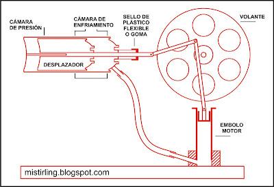 Como Hacer Un Motor Stirling