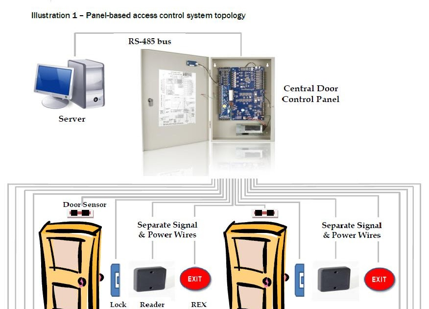 The Kondor Security Blog Access Control - Then and Now on doorking wiring diagram, dsc wiring diagram, sti wiring diagram, alarm lock wiring diagram, apc wiring diagram, apollo wiring diagram, hes wiring diagram, inovonics wiring diagram, everfocus wiring diagram,