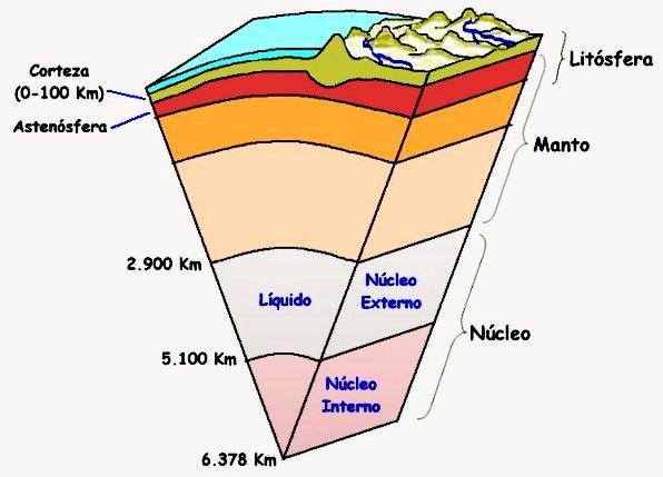 Rositas parte liquida del suelo for Partes del suelo