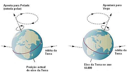 http://2.bp.blogspot.com/_Sb0DYffkRE4/TScwy54fHBI/AAAAAAAACkg/zUBe6CLSWF8/s1600/eixo+da+terra.jpg