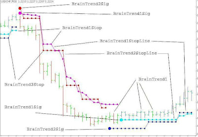 Brain trading system 7